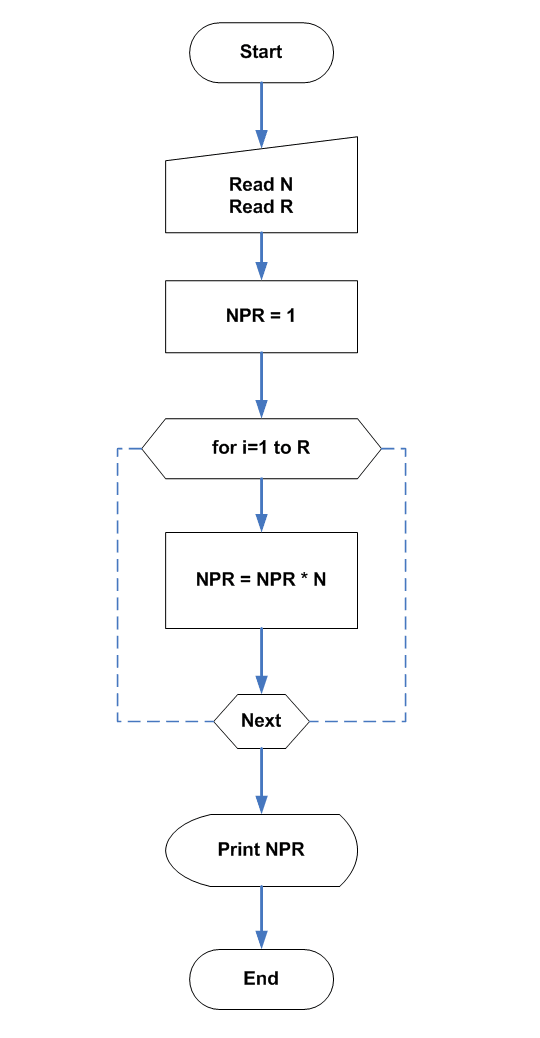 Flowchart - Permutation With Repetition Allowed