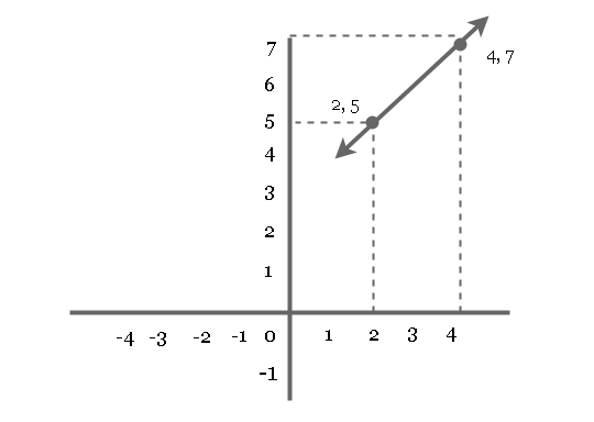Slope of Line - Two Point Form