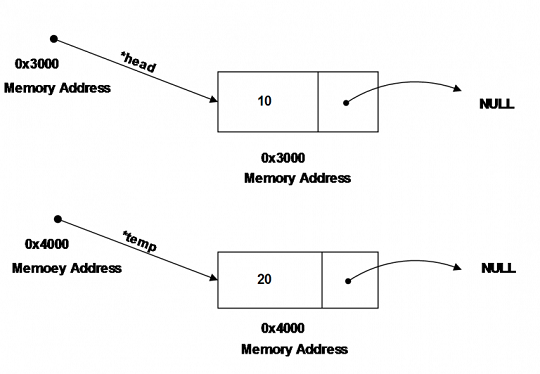 Two Independent Node of Linked List