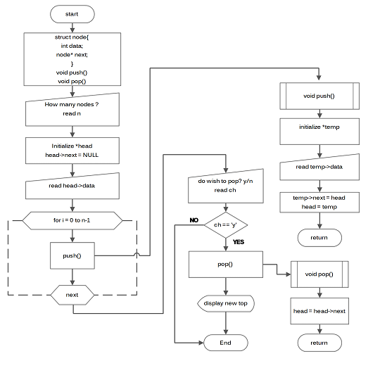 Flowchart - Stack using Linked List