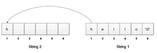 String Copy Diagram