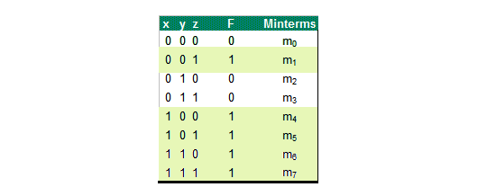 Truth-Table-Minterms