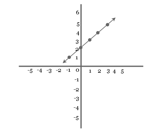 Graph of Equation y = x + 2
