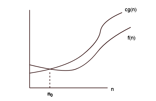 Big O notation graph