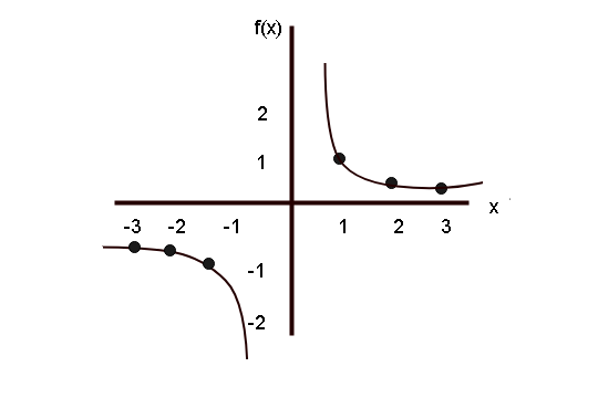 Graph of Reciprocal Function f(x) = 1/x
