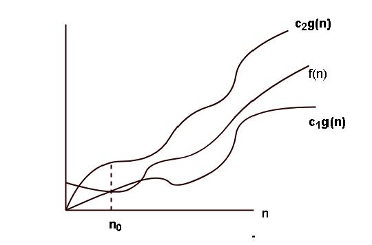Theta Notation Graph
