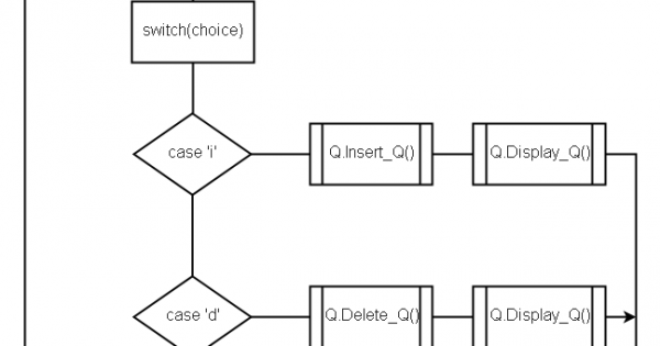 C program to implement queue using array