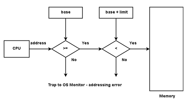 Hardware address protection using base and limit registers