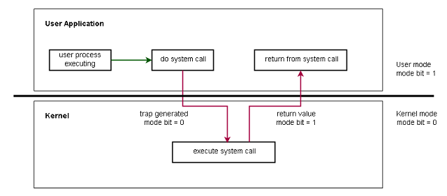 User mode to Kernel mode transition