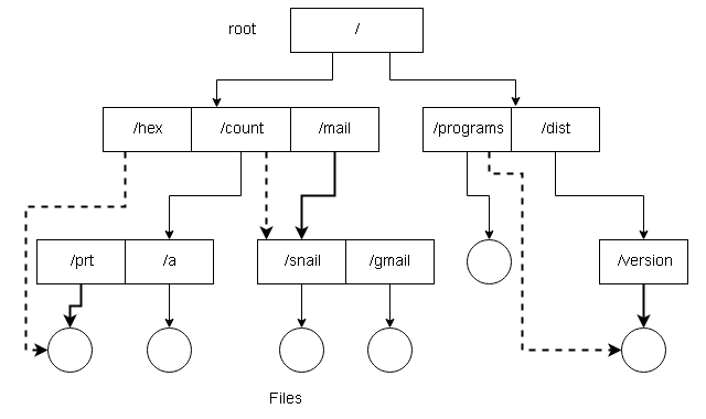 Acyclic-Graph Structure Directory