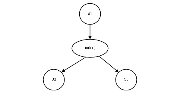 Fork-Join Precedence Graph