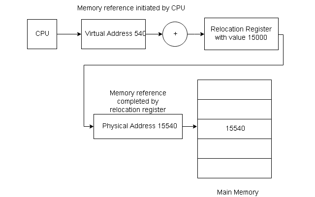 Memory Relocation Register