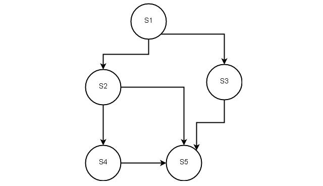Precedence Graph