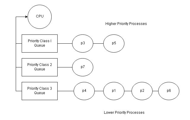 Priority Classes With Round-Robin Scheduling