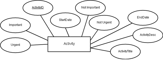 ER Diagram for Time Management System