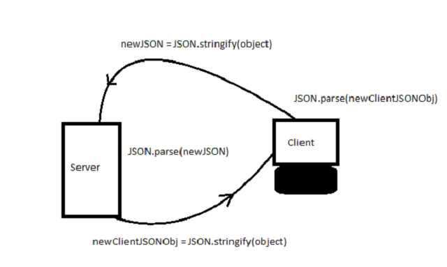 JSON communication between client and the server.