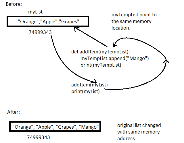 passing by reference changes the original variable data