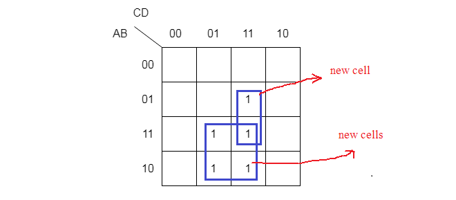 Overlapping groups