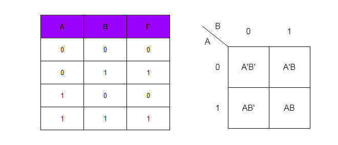 Truth Table and Two-Variable K-Map