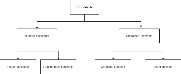 Types of Constants in C language