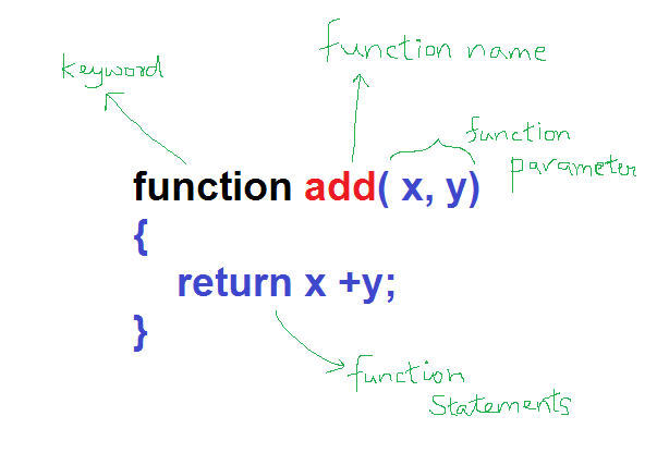Function Example and Components