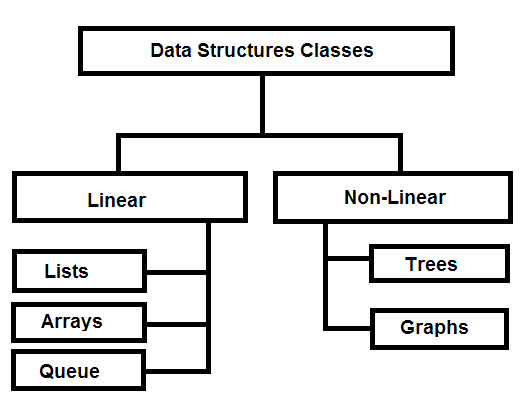 Data Structures for Search Techiques