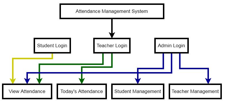 System Diagram- Attendance Management