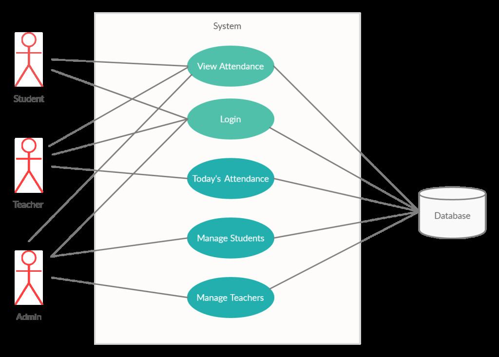 Use-Case Diagram_ Attendance Management System