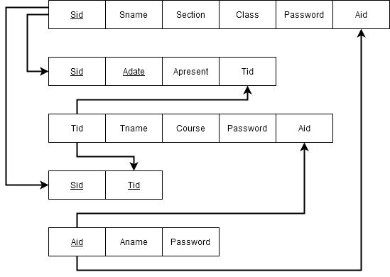 Figure2-Relational Model for Attendance Management System