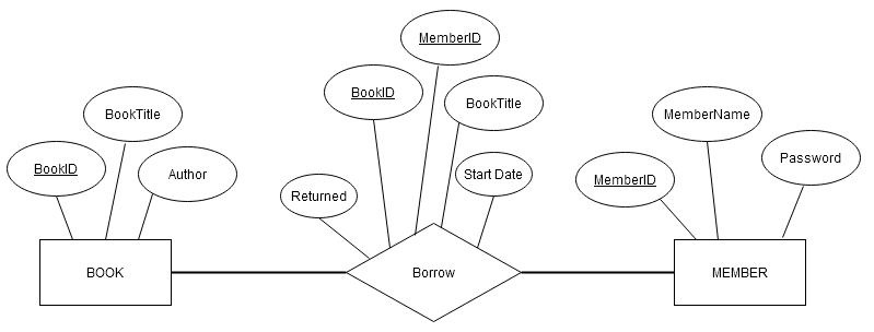 ER Diagram For Library Management Project