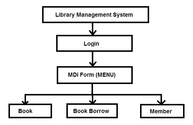 System Diagram -Library Management System using VB 6 with MS Access