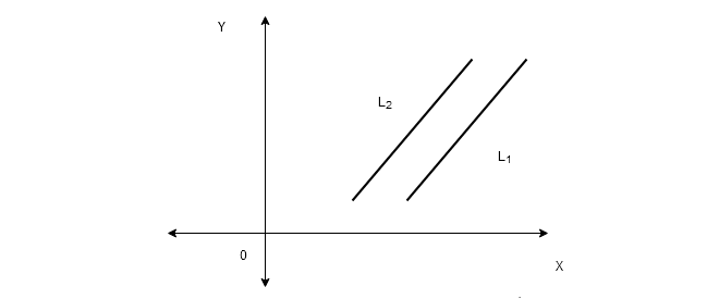 Figure 1 - Linear System With No Solutions