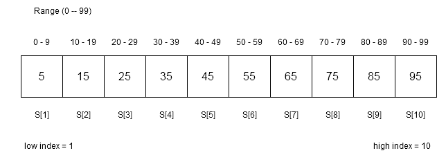 Figure2 -Sorted array with equally distributed values.