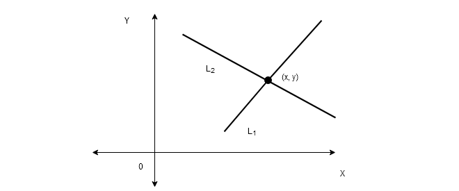 Figure 2 - Linear System With Exactly One Solution