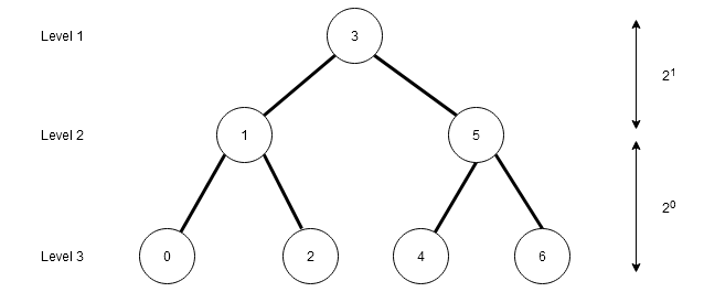 Figure 5 - Decision Tree for Binary Search