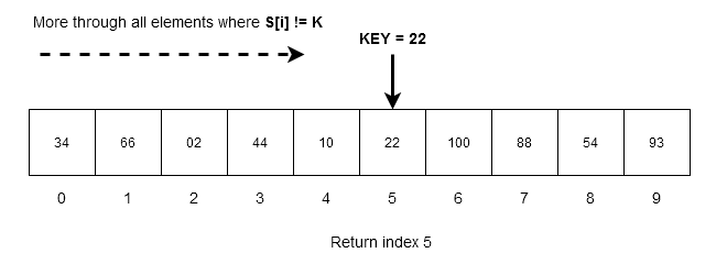 Figure 2 - Unordered Linear Search