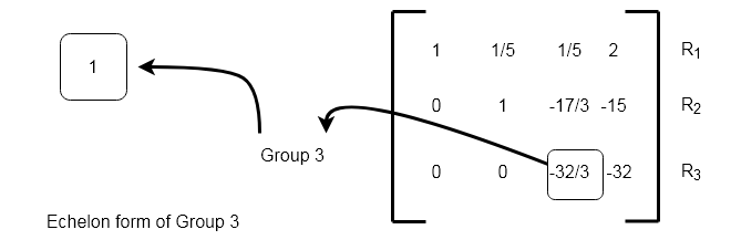 Figure 3 - Group 3 of the augmented matrix is only leading 1 of row 3