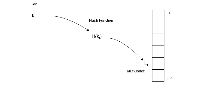 Figure 1 - Hash function takes the key value and compute the index of the array
