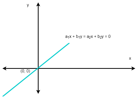 Figure 2 - Non-Trivial Solutions To Homogeneous System Of Linear Equations