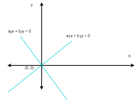 Figure 1 - Only Trivial Solution To Homogeneous System Of Linear Equations
