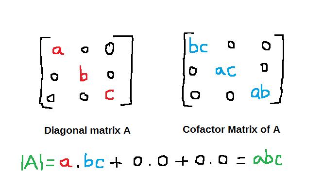 Figure 1 - Determinant of diagonal matrix A with non-zero entries in main diagonal