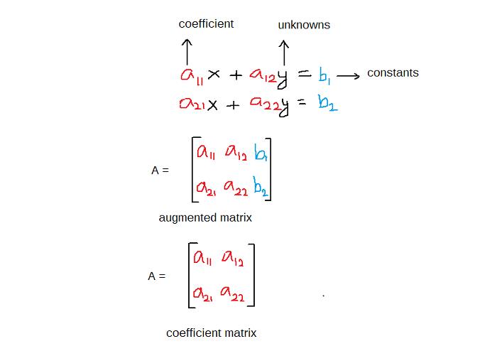 Figure 1 - Augmented Matrix and Coefficient Matrix