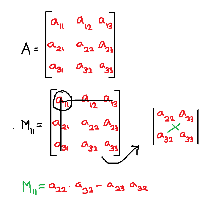 Figure 1 - Minor of and element is a determinant of smaller matrix after crossing out the corresponding row and column of the selected element from original matrix.
