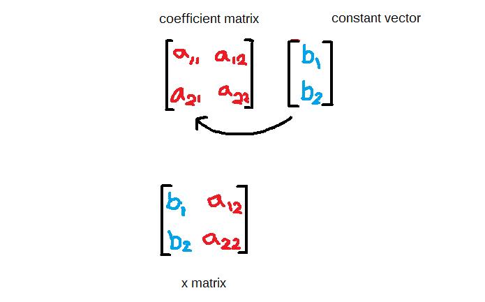 Figure2-Replace x coefficients with constant vector in coefficient matrix to get x matrix